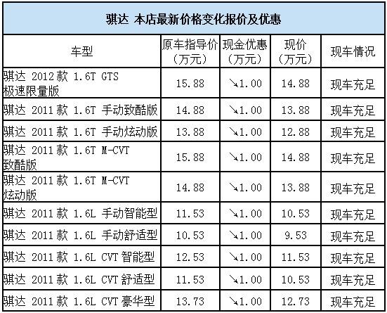 永惠日产 两厢车王 骐达 优惠1万元高清图片